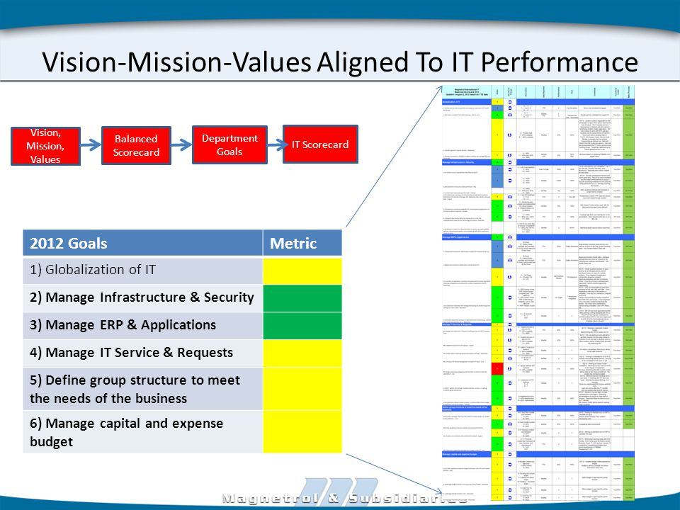 Vision-Mission-Values Aligned To IT Performance 2012 GoalsMetric 1) Globalization of IT 2) Manage Infrastructure & Security 3) Manage ERP & Applications 4) Manage IT Service & Requests 5) Define group structure to meet the needs of the business 6) Manage capital and expense budget Vision, Mission, Values Balanced Scorecard Department Goals IT Scorecard