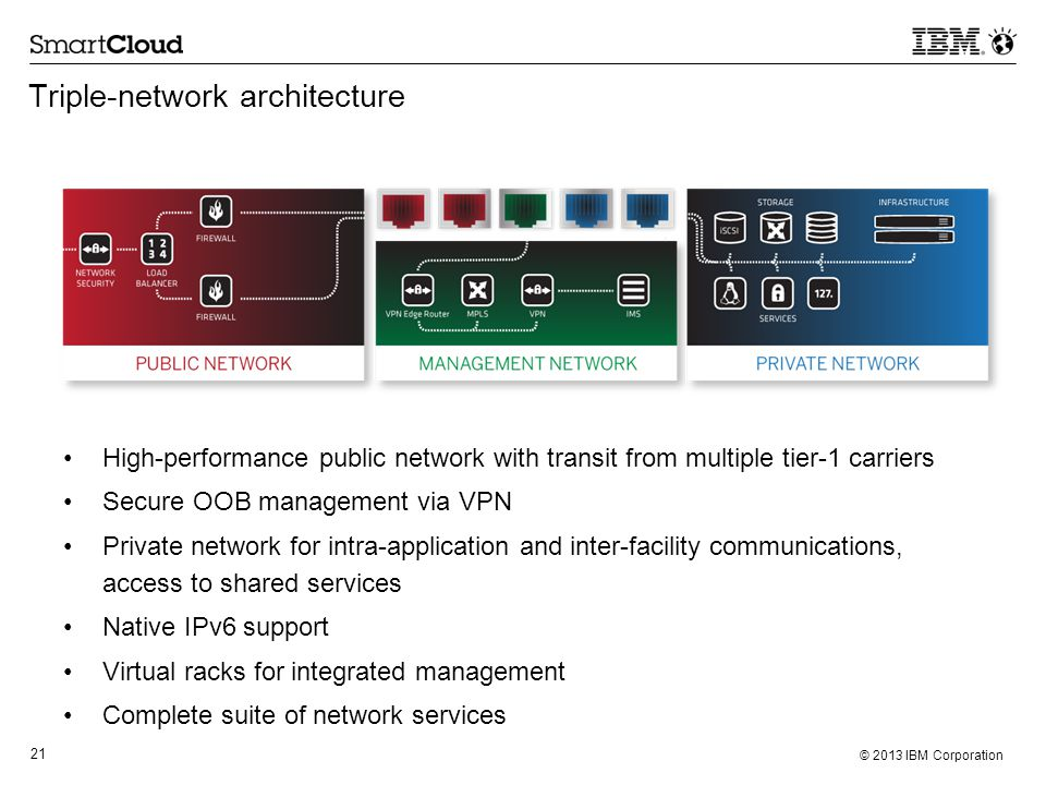 21 © 2013 IBM Corporation High-performance public network with transit from multiple tier-1 carriers Secure OOB management via VPN Private network for intra-application and inter-facility communications, access to shared services Native IPv6 support Virtual racks for integrated management Complete suite of network services Triple-network architecture