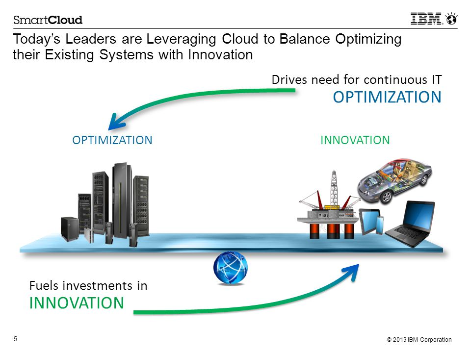 5 © 2013 IBM Corporation Fuels investments in INNOVATION Drives need for continuous IT OPTIMIZATION OPTIMIZATION INNOVATION Today's Leaders are Leveraging Cloud to Balance Optimizing their Existing Systems with Innovation
