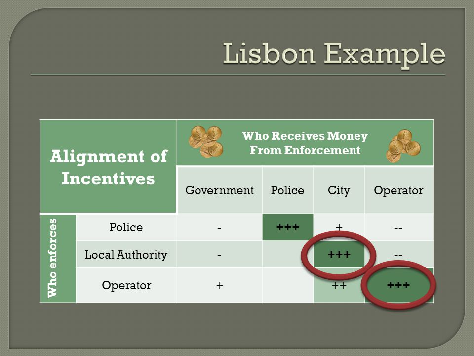  The system was implemented in Lisbon in June 2005, by EMEL, the public operator of Lisbon.