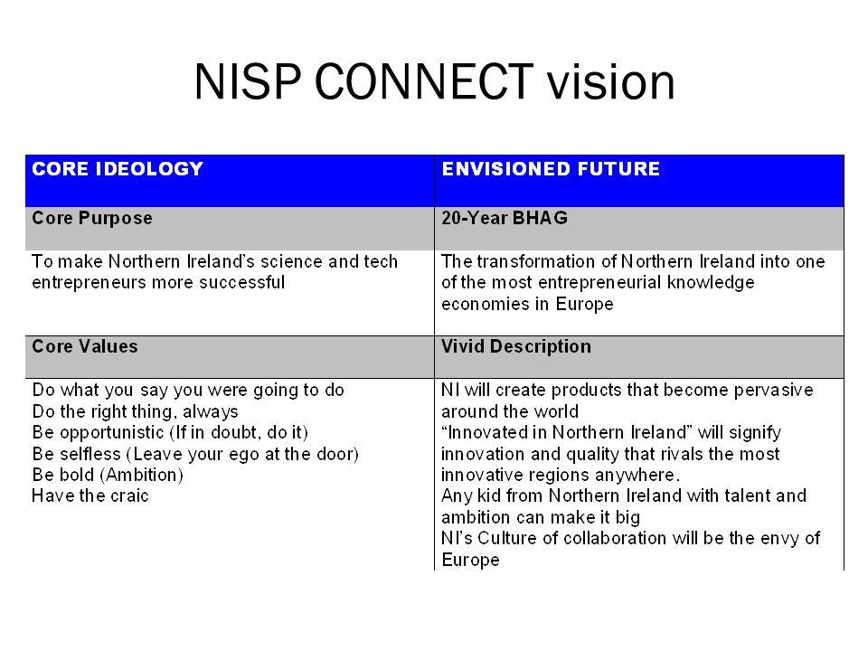 NISP CONNECT vision