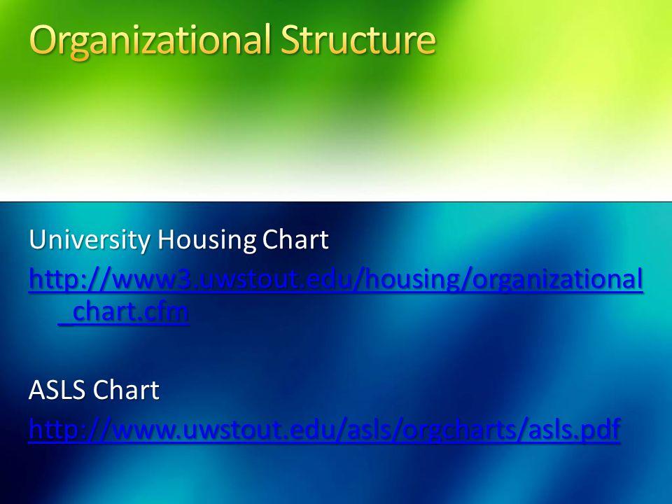 University Housing Chart http://www3.uwstout.edu/housing/organizational _chart.cfm http://www3.uwstout.edu/housing/organizational _chart.cfm ASLS Char