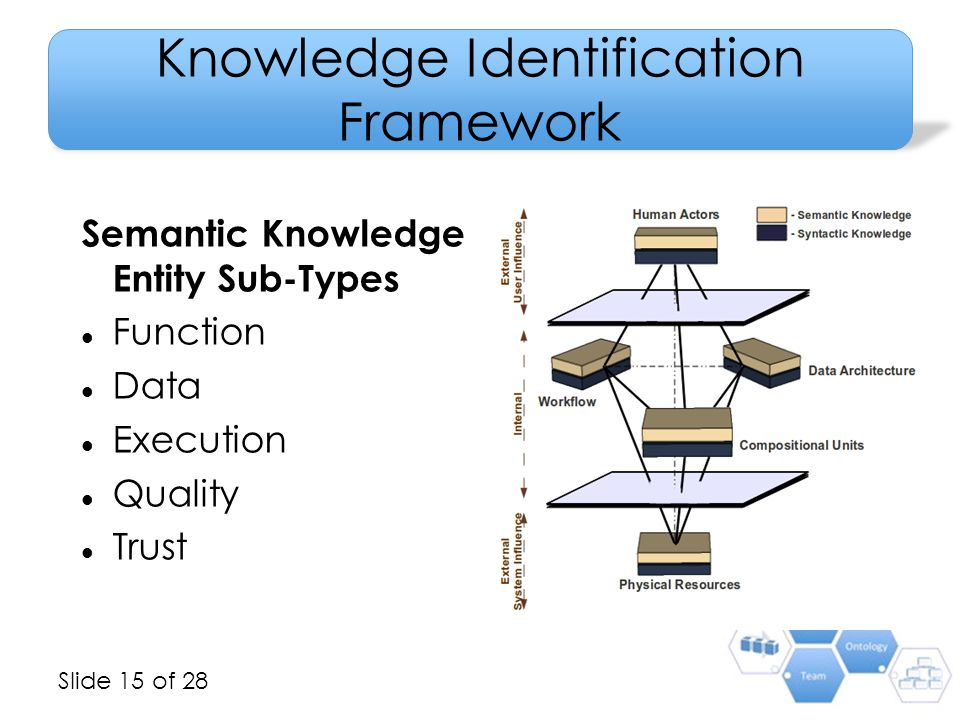 Slide 15 of 28 Knowledge Identification Framework Semantic Knowledge Entity Sub-Types Function Data Execution Quality Trust 15
