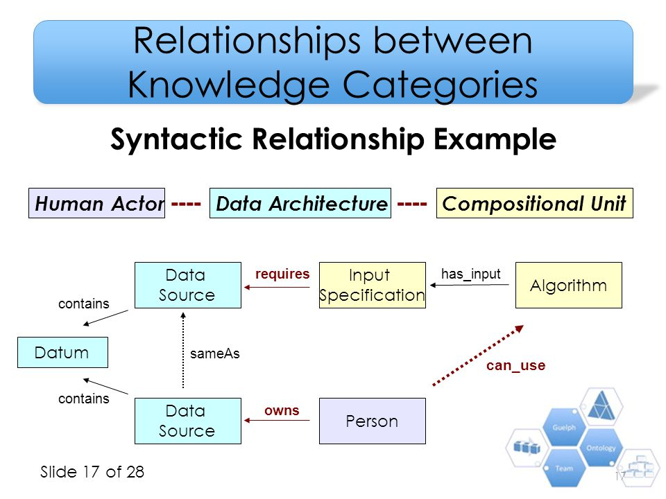 Slide 17 of 28 Relationships between Knowledge Categories Syntactic Relationship Example Algorithm Input Specification has_input Compositional UnitDat