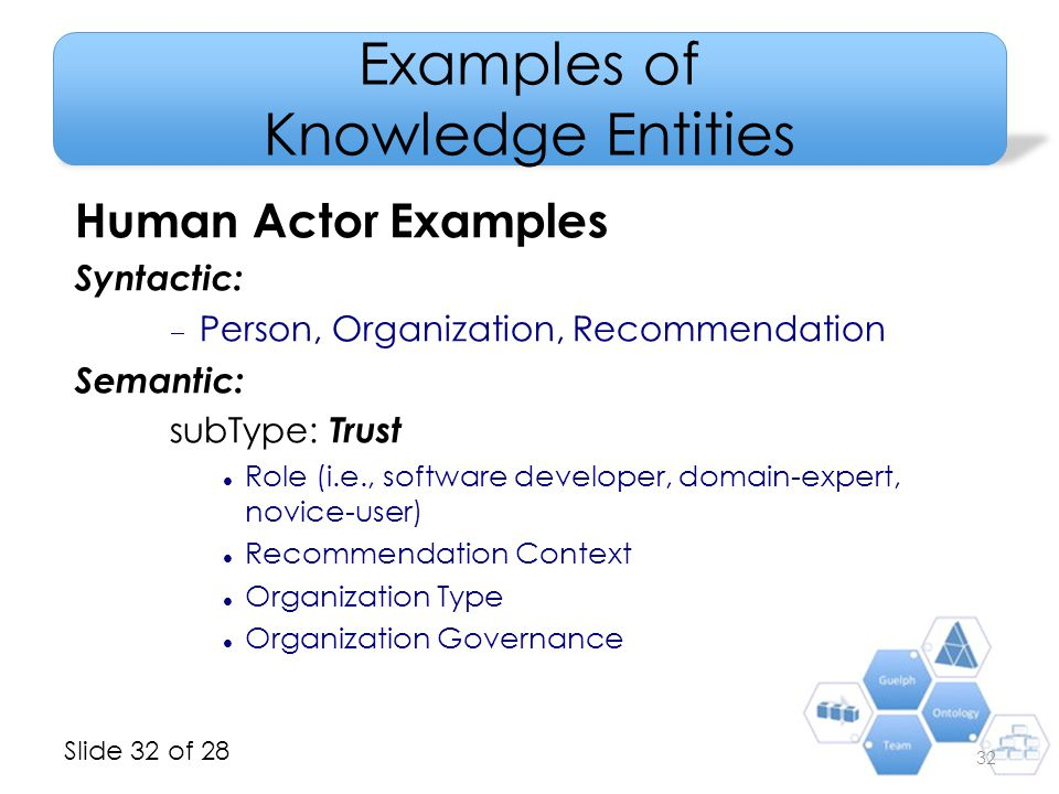 Slide 32 of 28 Examples of Knowledge Entities Human Actor Examples Syntactic:  Person, Organization, Recommendation Semantic: subType: Trust Role (i.