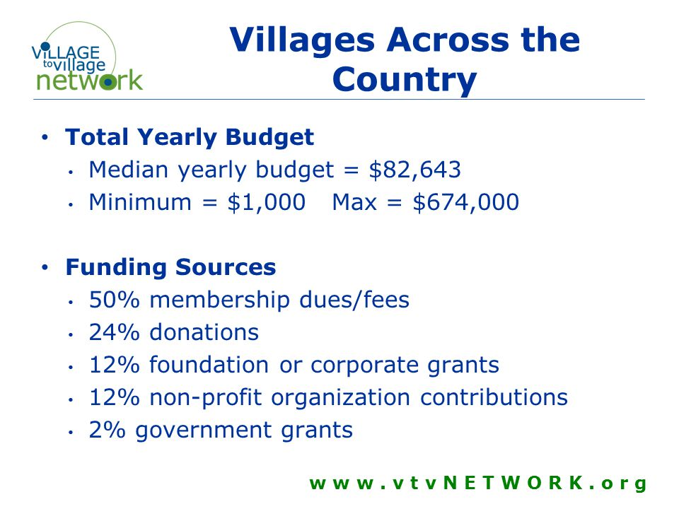 Village Movement Continues to Grow 125 Open Villages 20,000+ Village members Activity in 39 states and 3 countries (Australia, Netherlands, Canada) Many more communities in development