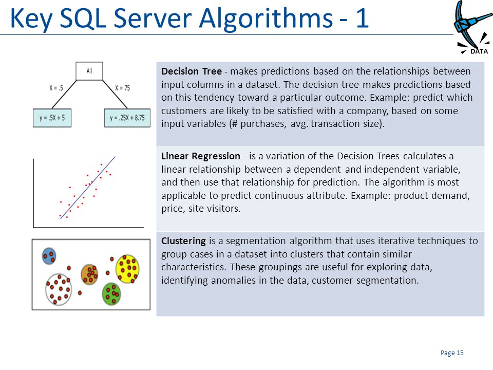 Key SQL Server Algorithms - 1 Page 15 Decision Tree - makes predictions based on the relationships between input columns in a dataset. The decision tr