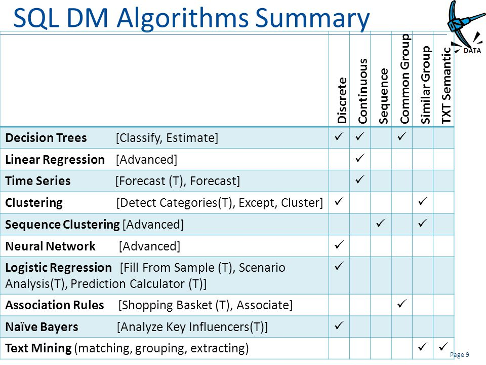 SQL DM Algorithms Summary Discrete Continuous Sequence Common Group Similar Group TXT Semantic Decision Trees [Classify, Estimate] Linear Regression [Advanced] Time Series [Forecast (T), Forecast] Clustering [Detect Categories(T), Except, Cluster] Sequence Clustering [Advanced] Neural Network [Advanced] Logistic Regression [Fill From Sample (T), Scenario Analysis(T), Prediction Calculator (T)] Association Rules [Shopping Basket (T), Associate] Naïve Bayers [Analyze Key Influencers(T)] Text Mining (matching, grouping, extracting) Page 9