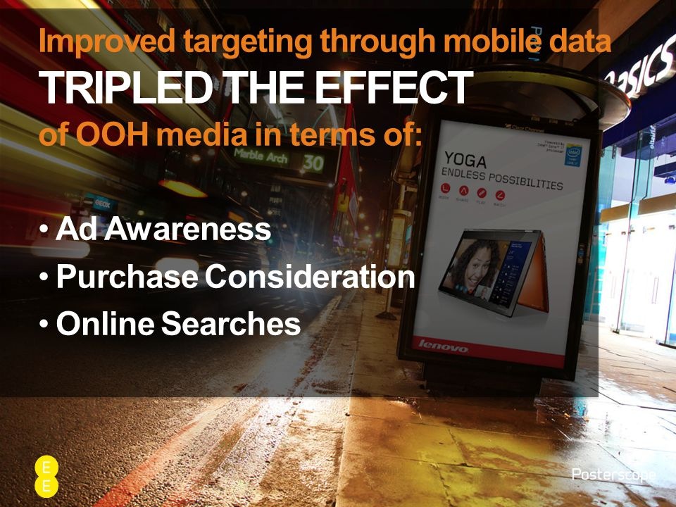 Improved targeting through mobile data TRIPLED THE EFFECT of OOH media in terms of: Ad Awareness Purchase Consideration Online Searches