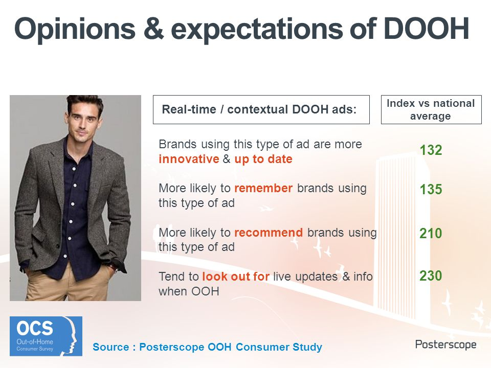 Opinions & expectations of DOOH Brands using this type of ad are more innovative & up to date More likely to remember brands using this type of ad More likely to recommend brands using this type of ad Tend to look out for live updates & info when OOH Index vs national average 132 135 210 230 Real-time / contextual DOOH ads: Source : Posterscope OOH Consumer Study