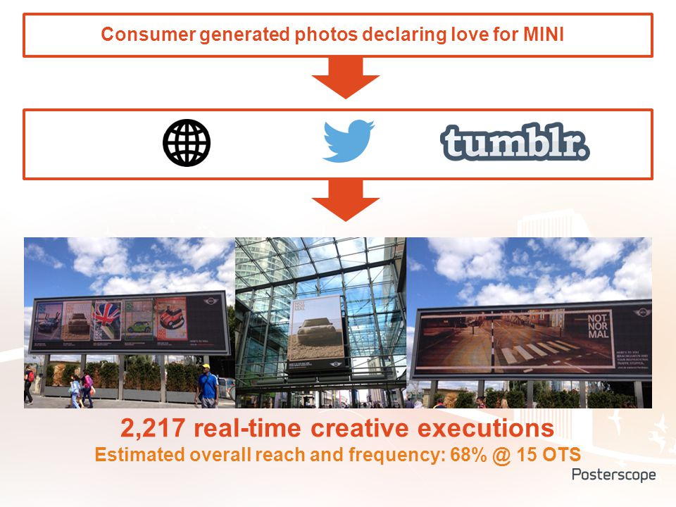 2,217 real-time creative executions Estimated overall reach and frequency: 68% @ 15 OTS Consumer generated photos declaring love for MINI