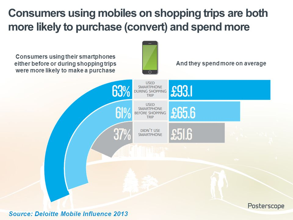 Consumers using mobiles on shopping trips are both more likely to purchase (convert) and spend more Consumers using their smartphones either before or during shopping trips were more likely to make a purchase And they spend more on average Source: Deloitte Mobile Influence 2013