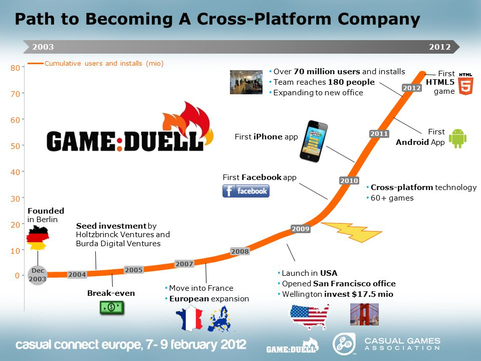 Path to Becoming A Cross-Platform Company 0 10 20 30 40 50 60 70 80 Cumulative users and installs (mio) First Facebook app First Android App Launch in USA Opened San Francisco office Wellington invest $17.5 mio Seed investment by Holtzbrinck Ventures and Burda Digital Ventures First HTML5 game Break-even Move into France European expansion Founded in Berlin First iPhone app Over 70 million users and installs Team reaches 180 people Expanding to new office Cross-platform technology 60+ games 20122003 2012 2011 2010 2009 2008 2007 2005 2004 Dec 2003