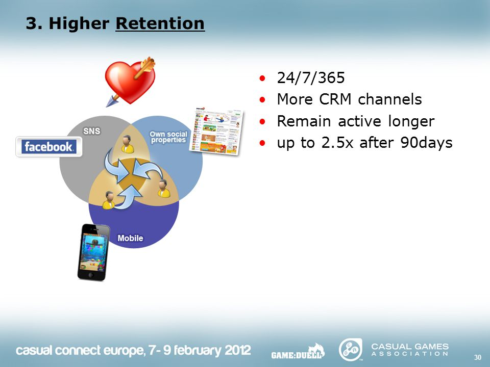 3. Higher Retention 30 24/7/365 More CRM channels Remain active longer up to 2.5x after 90days