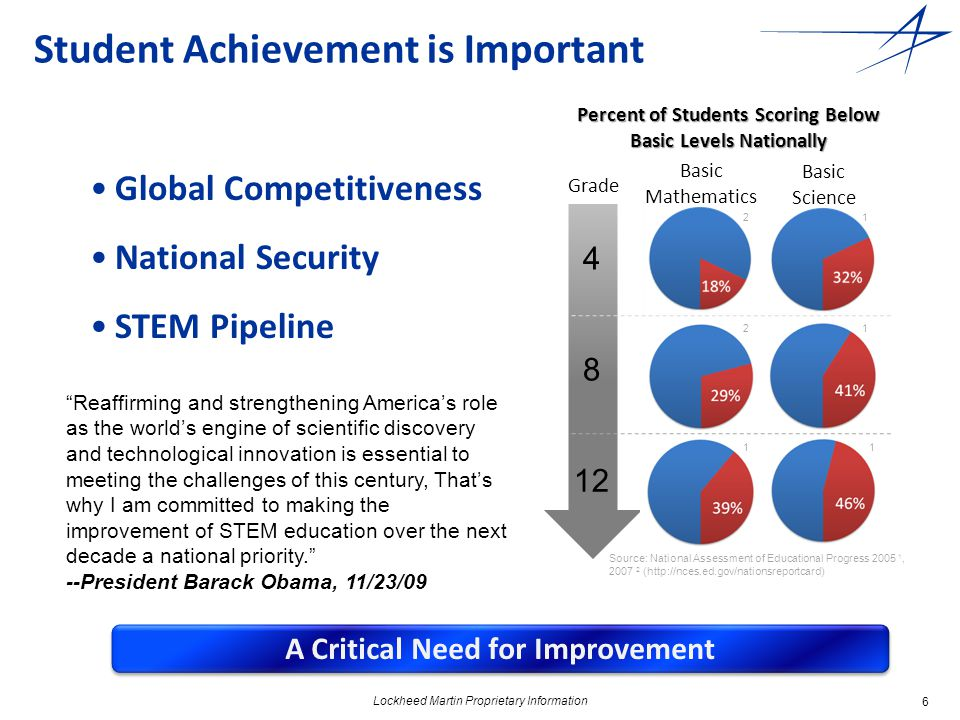 6 Student Achievement is Important Global Competitiveness National Security STEM Pipeline Percent of Students Scoring Below Basic Levels Nationally Source: National Assessment of Educational Progress 2005 1, 2007 2 (http://nces.ed.gov/nationsreportcard) Basic Science Basic Mathematics Grade 4 8 12 11 21 21 A Critical Need for Improvement Reaffirming and strengthening America's role as the world's engine of scientific discovery and technological innovation is essential to meeting the challenges of this century, That's why I am committed to making the improvement of STEM education over the next decade a national priority. --President Barack Obama, 11/23/09