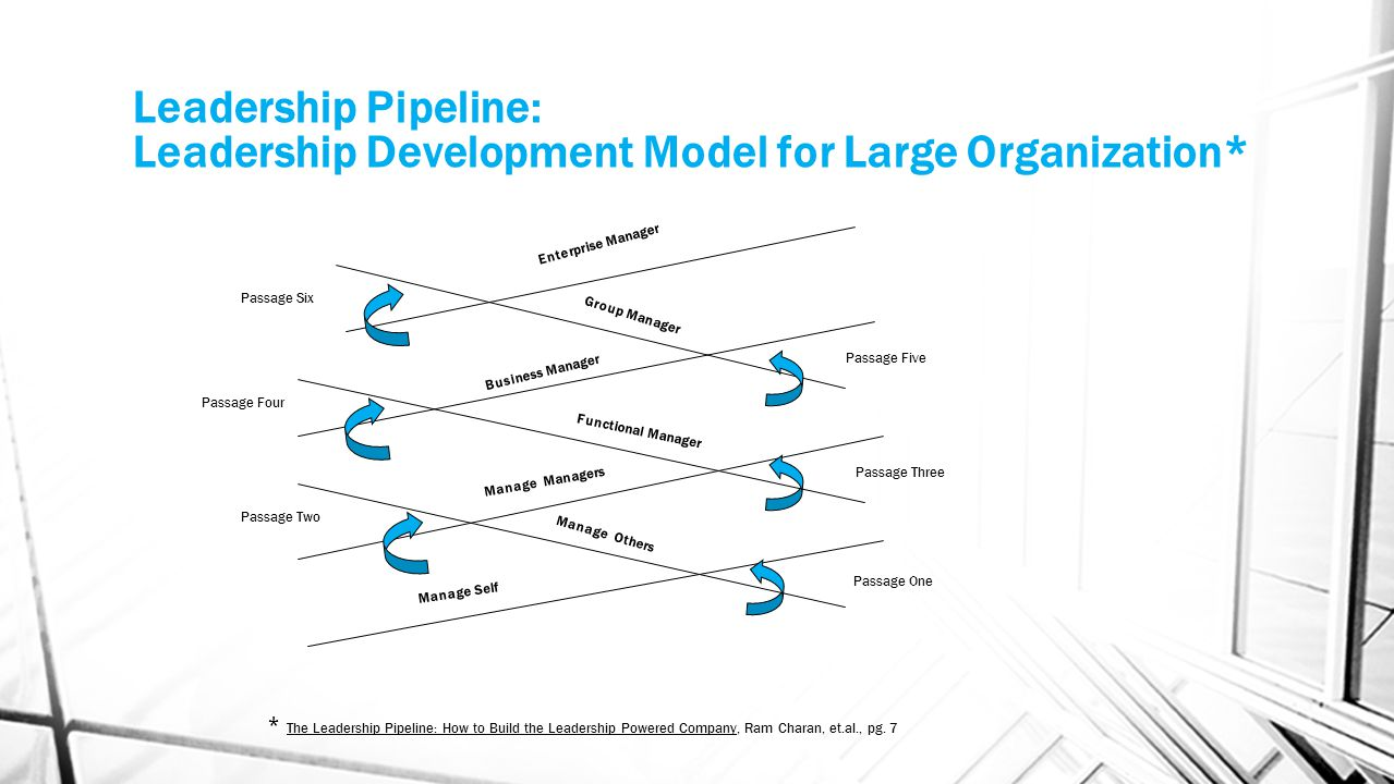Leadership Pipeline: Leadership Development Small Business Model * Passage Two Manage Self Manage Others Functional Manager Business Manager Passage One Passage Three * The Leadership Pipeline: How to Build the Leadership Powered Company, Ram Charan, et.al., pg.