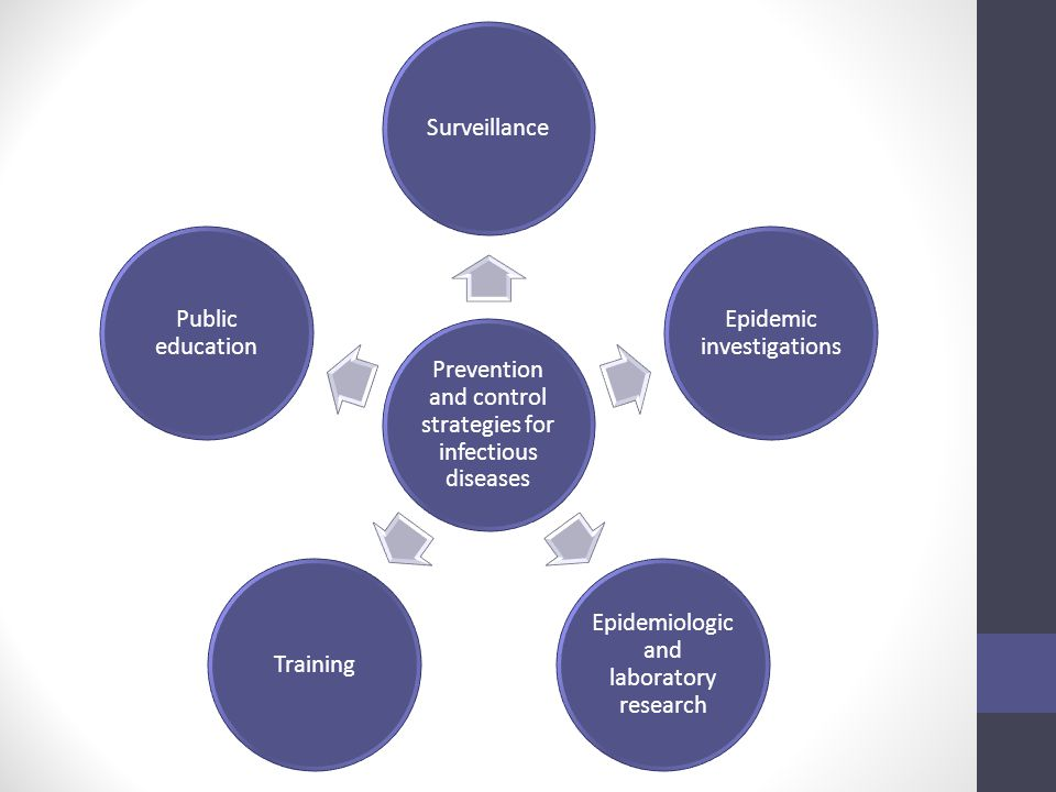 Prevention and control strategies for infectious diseases Surveillance Epidemic investigations Epidemiologic and laboratory research Training Public e