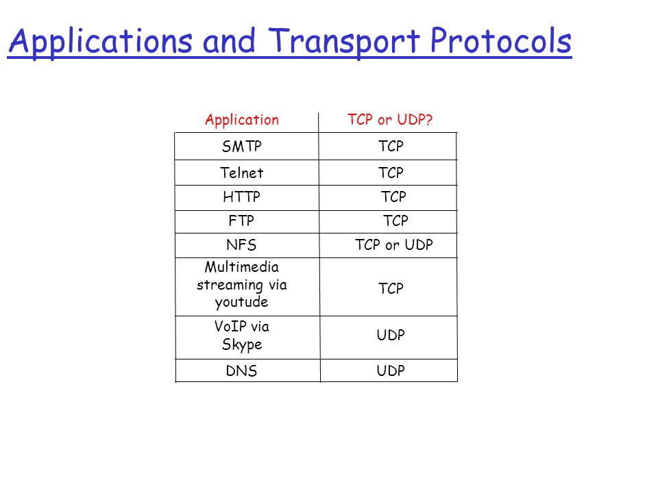 Applications and Transport Protocols ApplicationTCP or UDP.