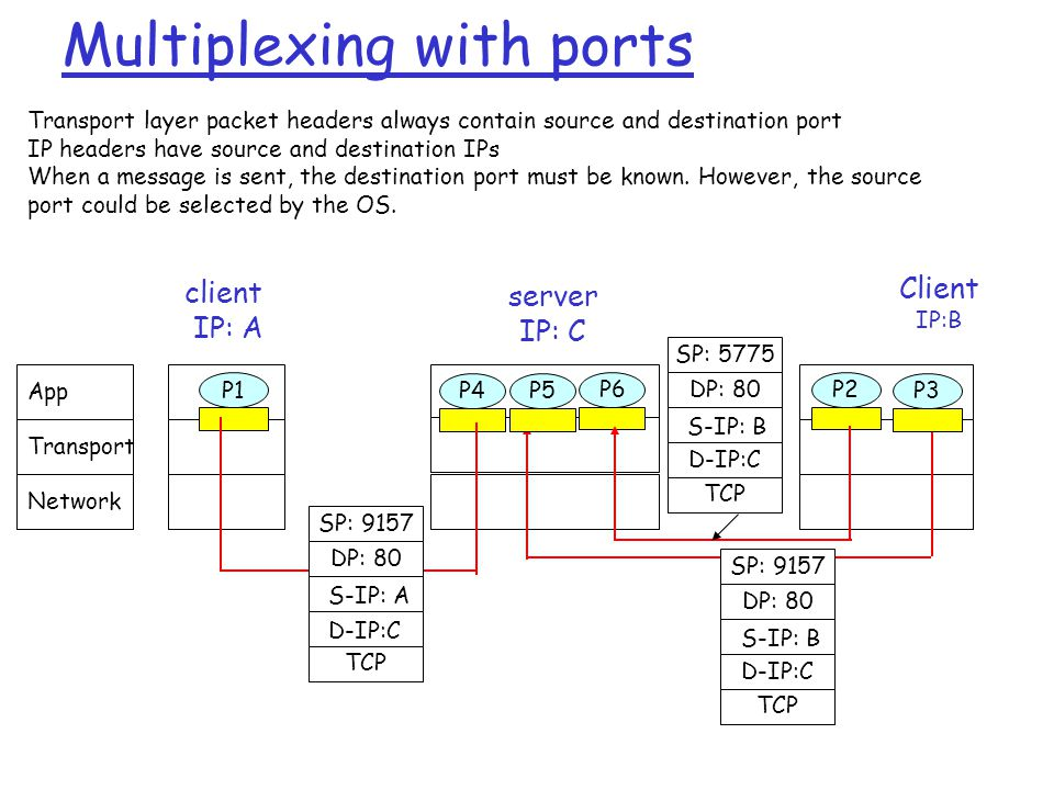 Multiplexing with ports Client IP:B P1 client IP: A P1P2P4 server IP: C SP: 9157 DP: 80 SP: 9157 DP: 80 P5P6P3 D-IP:C S-IP: A D-IP:C S-IP: B SP: 5775 DP: 80 D-IP:C S-IP: B Transport layer packet headers always contain source and destination port IP headers have source and destination IPs When a message is sent, the destination port must be known.