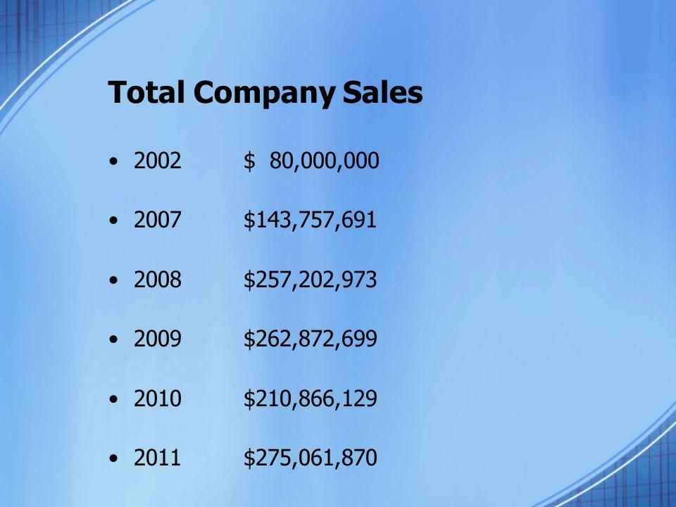 Total Company Sales 2002$ 80,000,000 2007$143,757,691 2008$257,202,973 2009$262,872,699 2010$210,866,129 2011$275,061,870