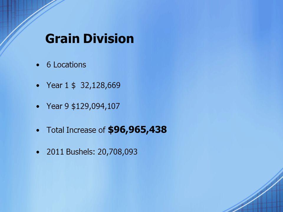 Grain Division 6 Locations Year 1 $ 32,128,669 Year 9 $129,094,107 Total Increase of $96,965,438 2011 Bushels: 20,708,093