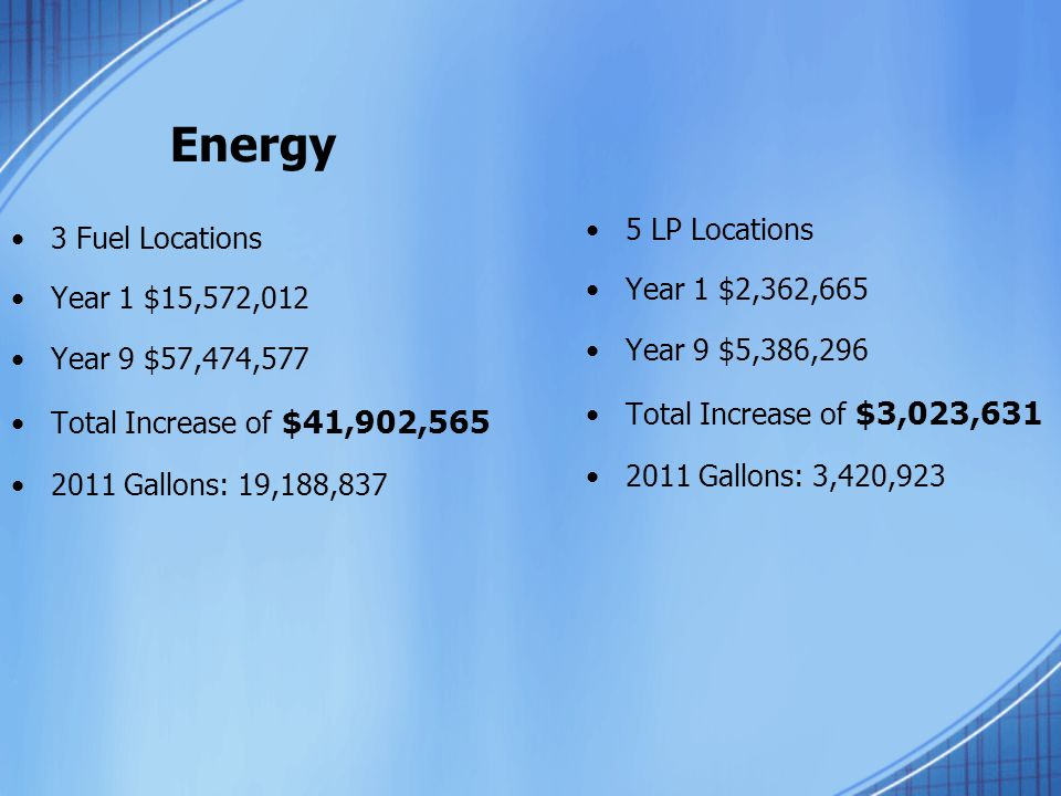 Energy 3 Fuel Locations Year 1 $15,572,012 Year 9 $57,474,577 Total Increase of $41,902,565 2011 Gallons: 19,188,837 5 LP Locations Year 1 $2,362,665 Year 9 $5,386,296 Total Increase of $3,023,631 2011 Gallons: 3,420,923