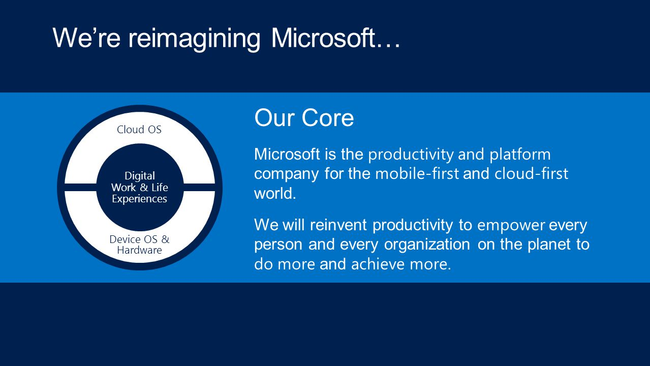 We're reimagining Microsoft… Digital Work & Life Experiences Cloud OS Device OS & Hardware Our Core Microsoft is the productivity and platform company
