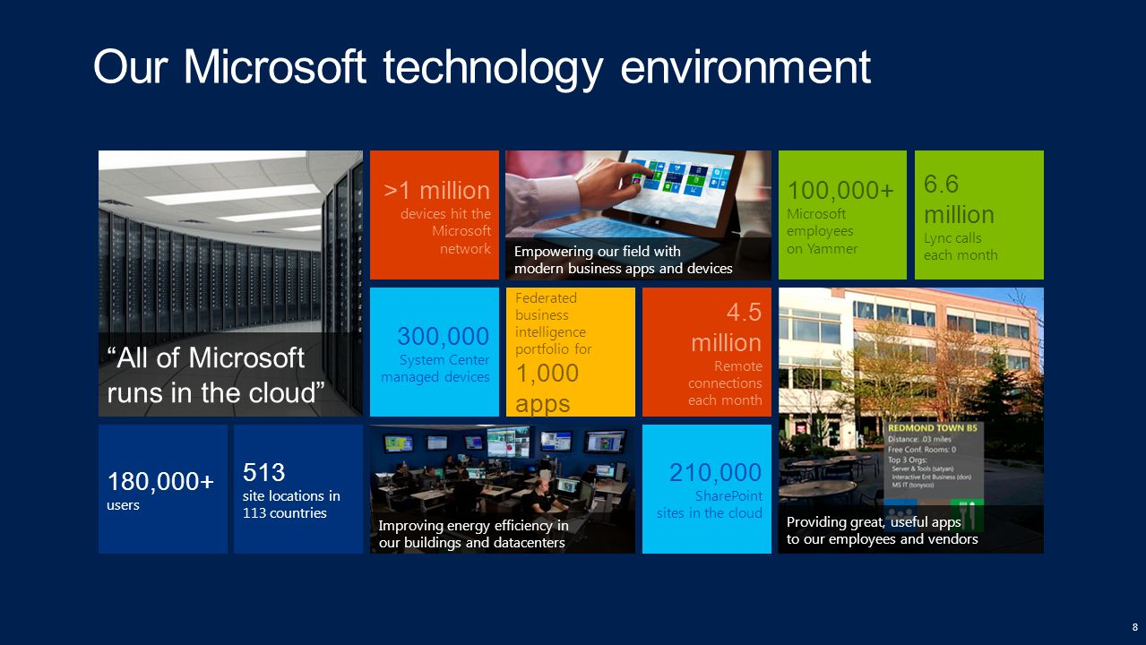 Improving energy efficiency in our buildings and datacenters Our Microsoft technology environment 8 Empowering our field with modern business apps and