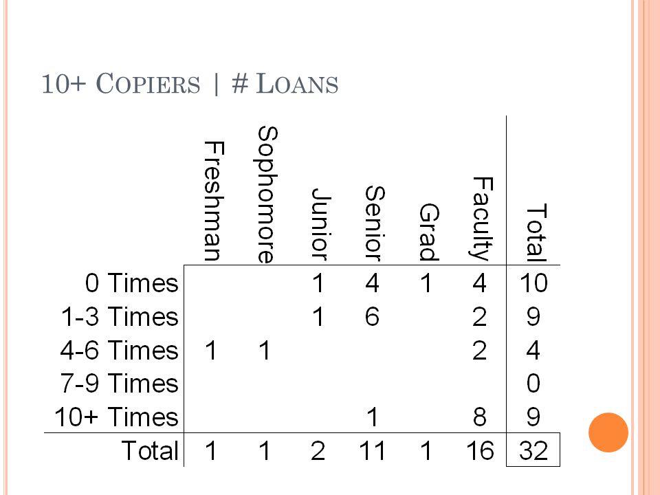 10+ C OPIERS | # L OANS