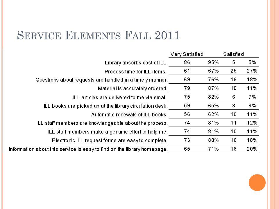 S ERVICE E LEMENTS F ALL 2011