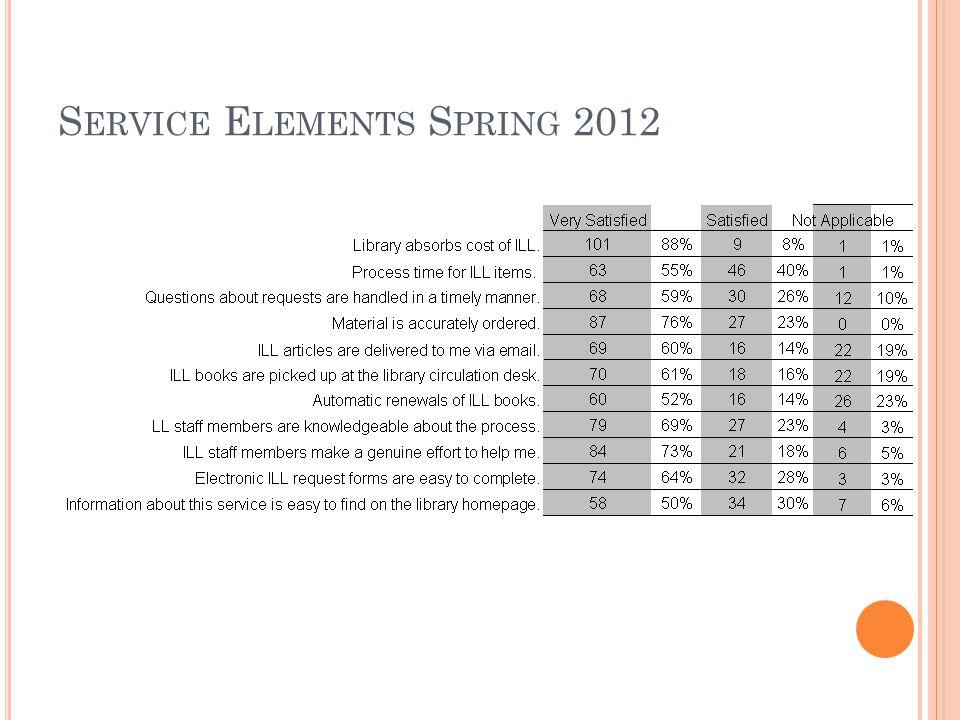 S ERVICE E LEMENTS S PRING 2012