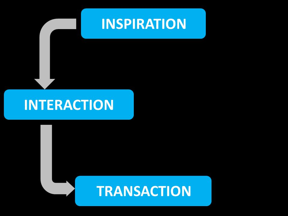 INSPIRATION INTERACTION TRANSACTION