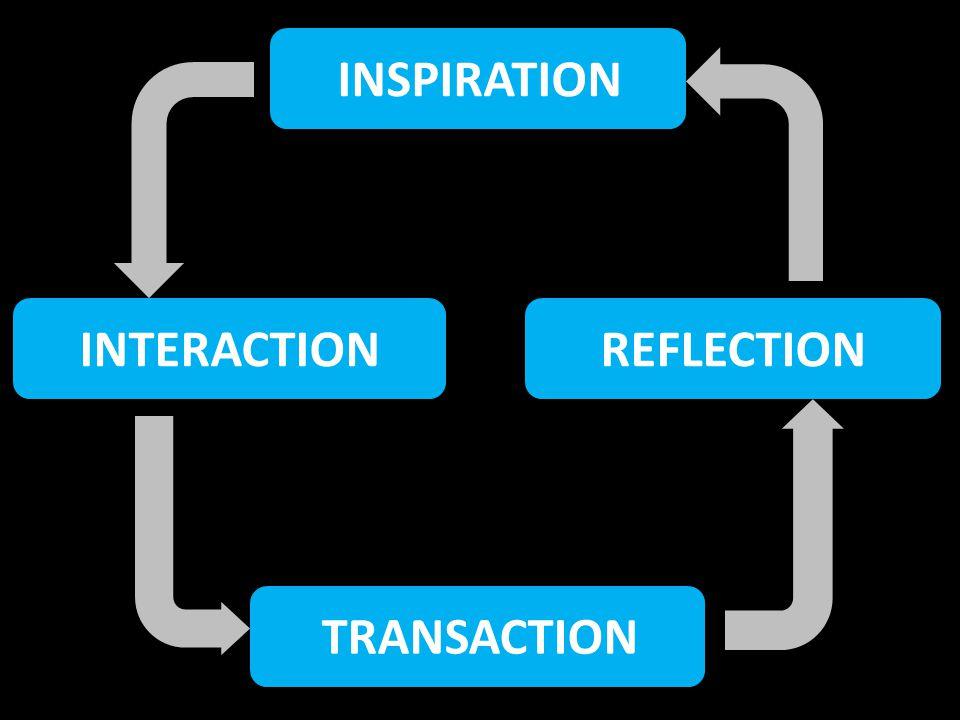 INSPIRATIONINTERACTIONREFLECTION TRANSACTION