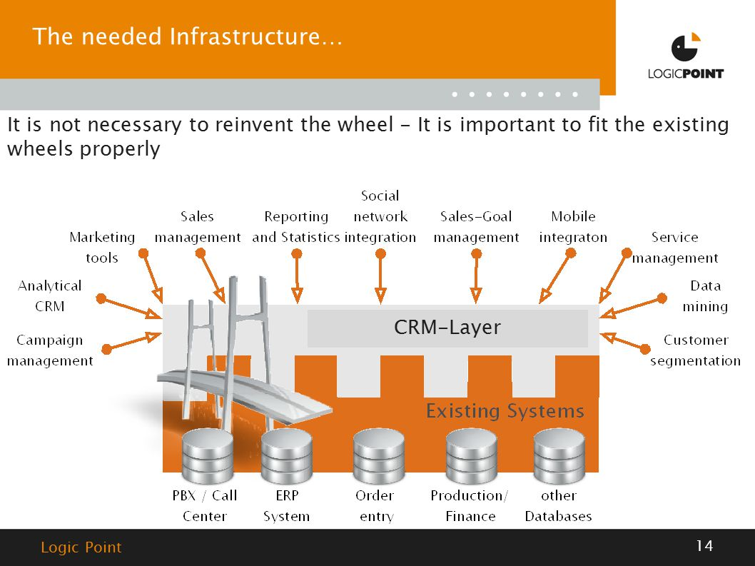 14 Logic Point The needed Infrastructure… It is not necessary to reinvent the wheel - It is important to fit the existing wheels properly CRM-Layer