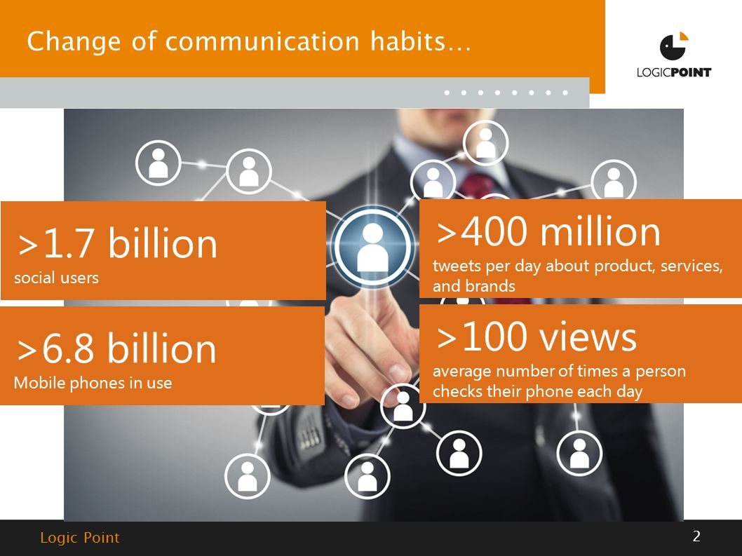 2 Change of communication habits… >1.7 billion social users >400 million tweets per day about product, services, and brands >100 views average number of times a person checks their phone each day >6.8 billion Mobile phones in use Logic Point