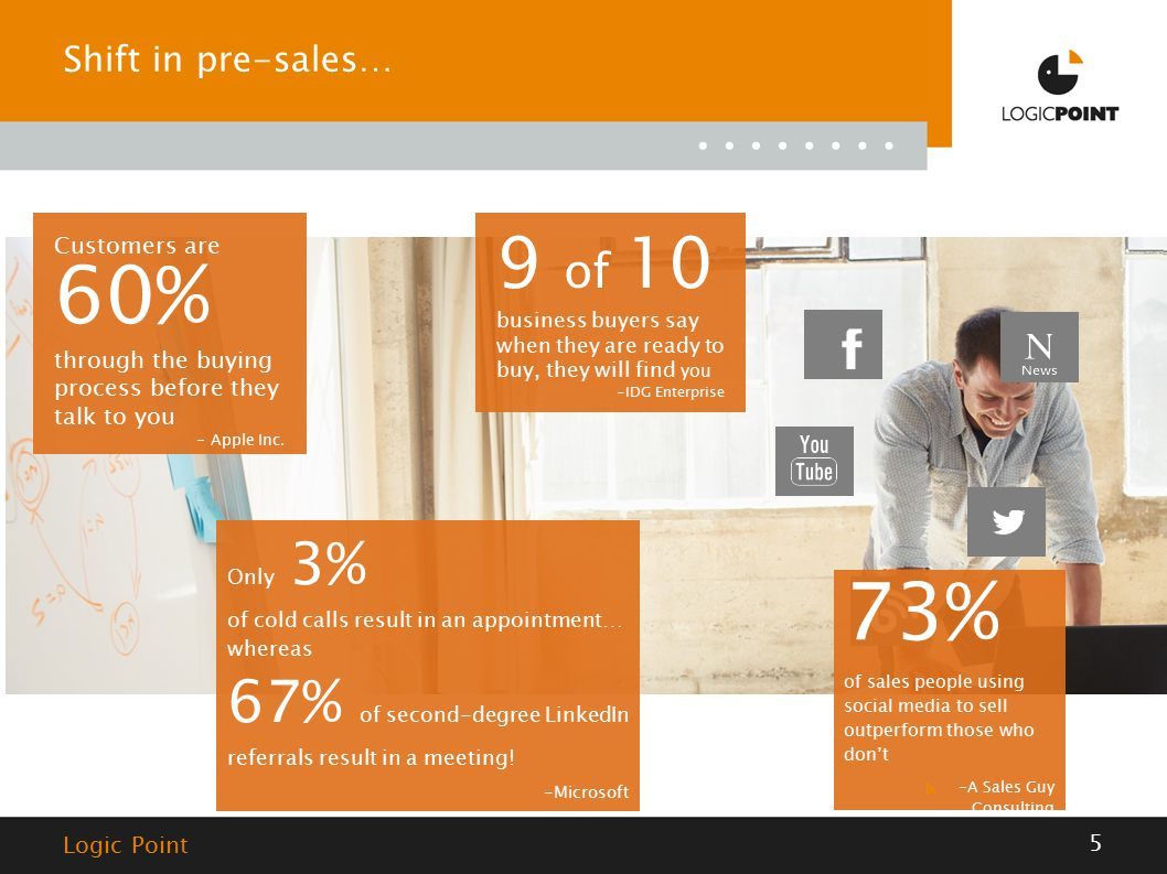 5 Shift in pre-sales… Customers are 60% through the buying process before they talk to you - Apple Inc.