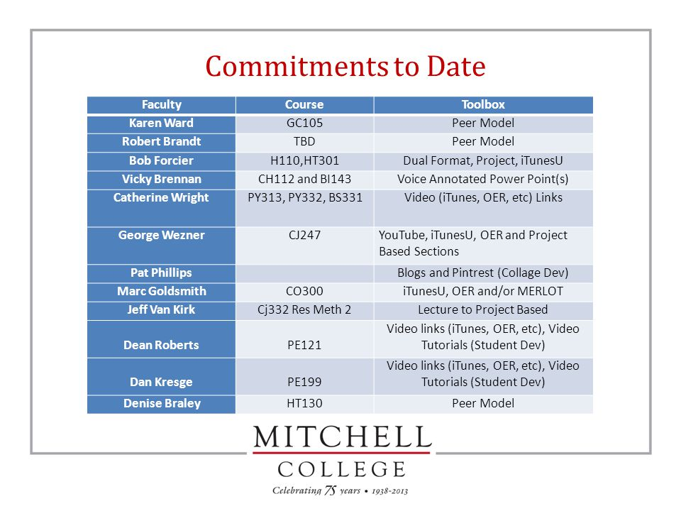 Commitments to Date FacultyCourseToolbox Karen WardGC105Peer Model Robert BrandtTBDPeer Model Bob ForcierH110,HT301Dual Format, Project, iTunesU Vicky BrennanCH112 and BI143Voice Annotated Power Point(s) Catherine WrightPY313, PY332, BS331Video (iTunes, OER, etc) Links George WeznerCJ247YouTube, iTunesU, OER and Project Based Sections Pat Phillips Blogs and Pintrest (Collage Dev) Marc GoldsmithCO300iTunesU, OER and/or MERLOT Jeff Van KirkCj332 Res Meth 2Lecture to Project Based Dean Roberts PE121 Video links (iTunes, OER, etc), Video Tutorials (Student Dev) Dan Kresge PE199 Video links (iTunes, OER, etc), Video Tutorials (Student Dev) Denise BraleyHT130Peer Model