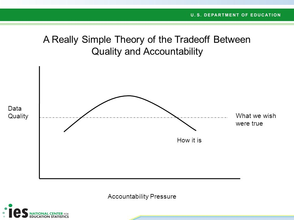 A Really Simple Theory of the Tradeoff Between Quality and Accountability Accountability Pressure Data Quality What we wish were true How it is