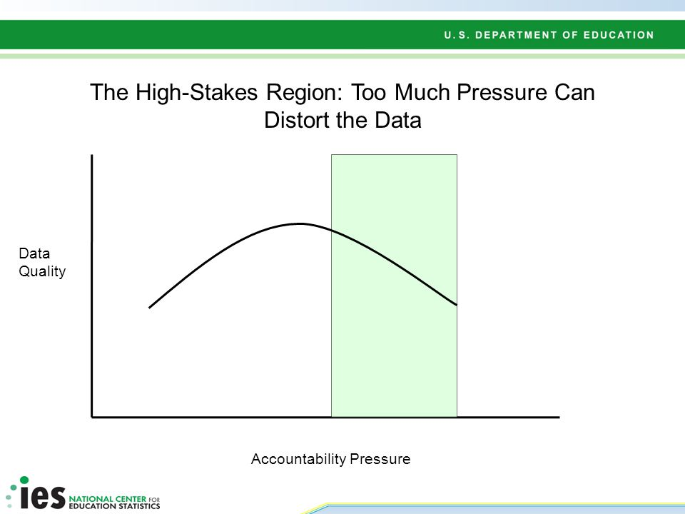 Accountability Pressure Data Quality The High-Stakes Region: Too Much Pressure Can Distort the Data