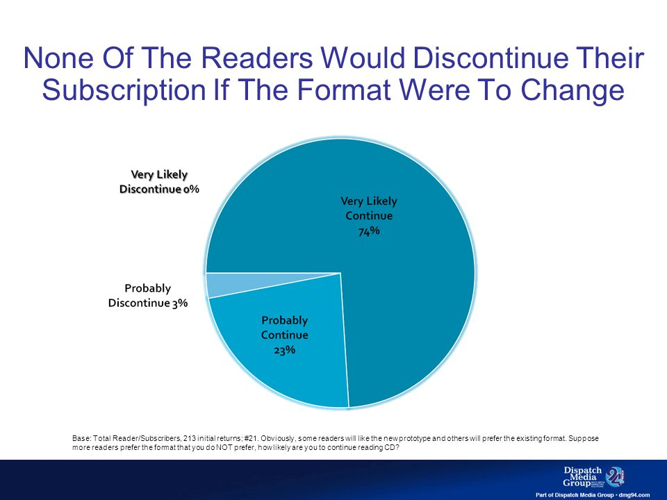 None Of The Readers Would Discontinue Their Subscription If The Format Were To Change Base: Total Reader/Subscribers, 213 initial returns; #21. Obviou