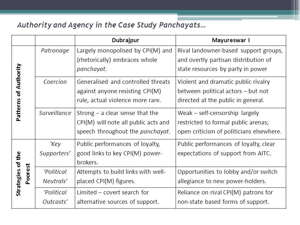 DubrajpurMayureswar I Patterns of Authority Patronage Largely monopolised by CPI(M) and (rhetorically) embraces whole panchayat.
