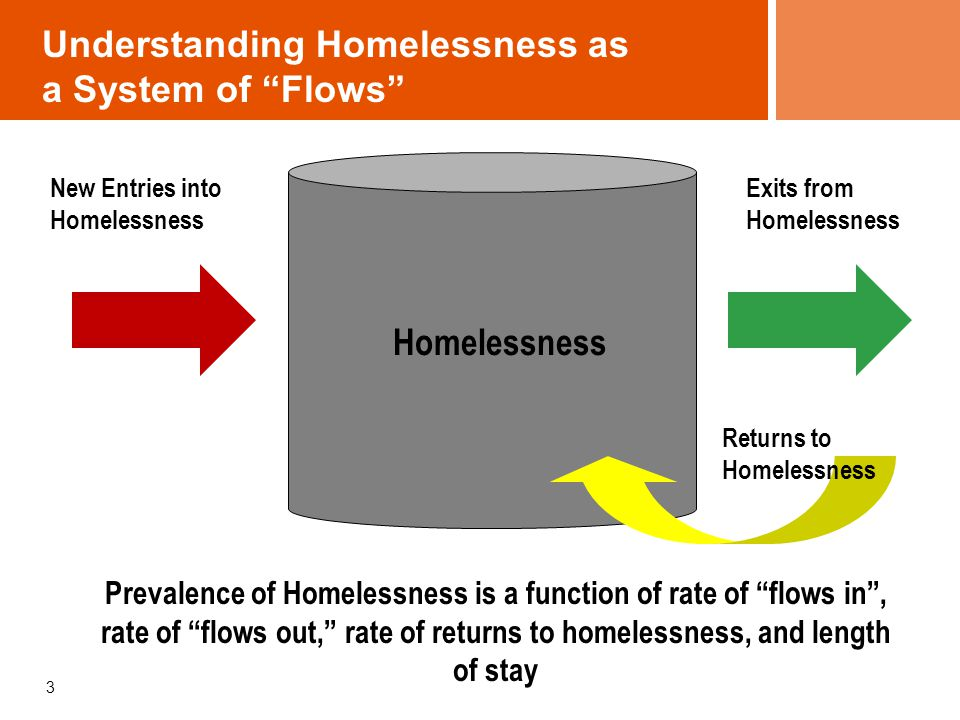 Understanding Homelessness as a System of Flows 3 Prevalence of Homelessness is a function of rate of flows in , rate of flows out, rate of returns to homelessness, and length of stay New Entries into Homelessness Exits from Homelessness Homelessness Returns to Homelessness