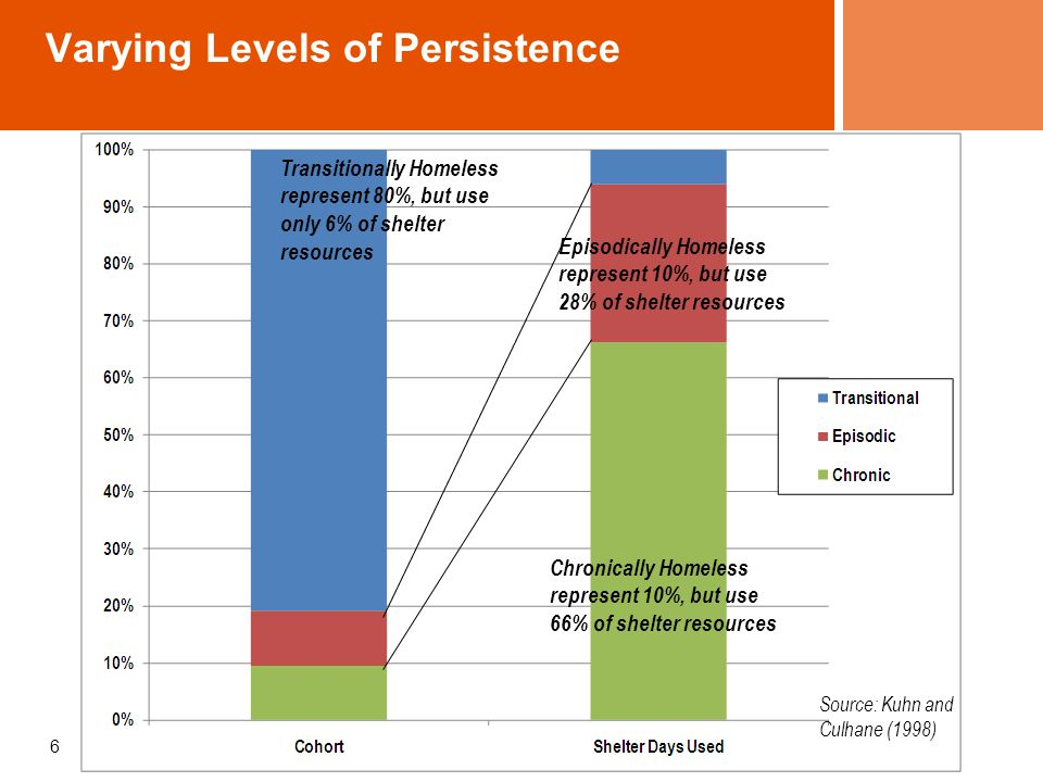 Varying Levels of Persistence 6 Chronically Homeless represent 10%, but use 66% of shelter resources Episodically Homeless represent 10%, but use 28% of shelter resources Transitionally Homeless represent 80%, but use only 6% of shelter resources Source: Kuhn and Culhane (1998)