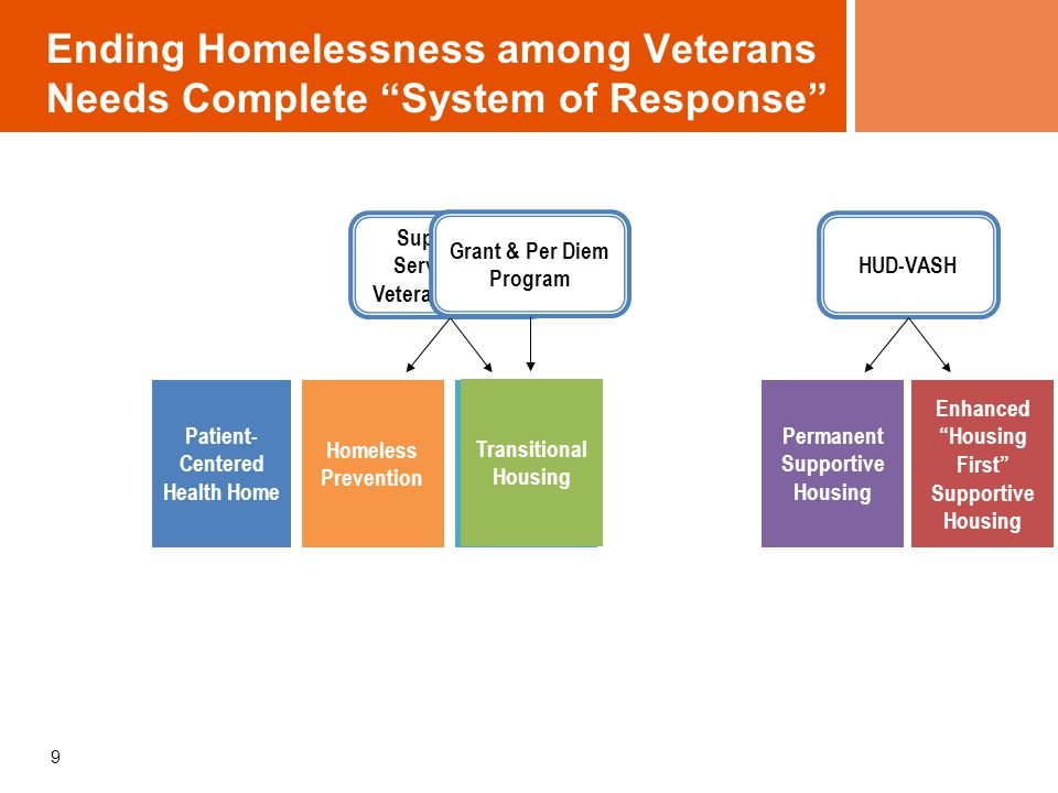 Matching Needs to Interventions Measure Needs along 2 Dimensions: Housing: –Current housing/homelessness status –Duration of homelessness and housing crisis –Income, employment Services: –Behavioral and primary health problems, other complex service needs –Independent living skills –Public system involvement –Social Supports 10