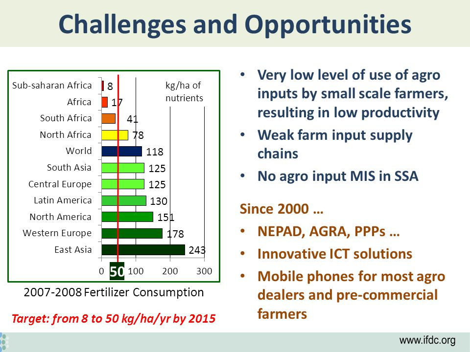 Challenges and Opportunities Very low level of use of agro inputs by small scale farmers, resulting in low productivity Weak farm input supply chains No agro input MIS in SSA Since 2000 … NEPAD, AGRA, PPPs … Innovative ICT solutions Mobile phones for most agro dealers and pre-commercial farmers kg/ha of nutrients 2007-2008 Fertilizer Consumption Target: from 8 to 50 kg/ha/yr by 2015