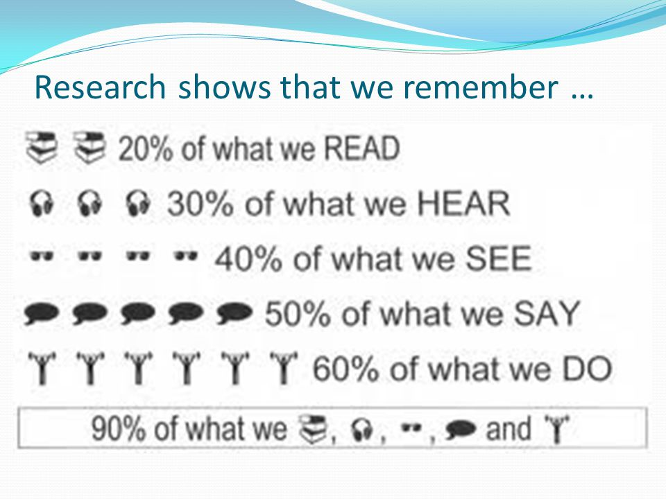 Research shows that we remember …