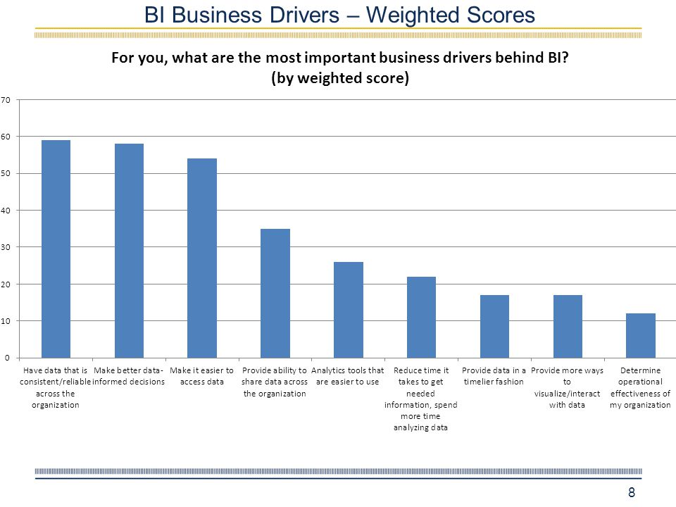BI Business Drivers – Weighted Scores 8