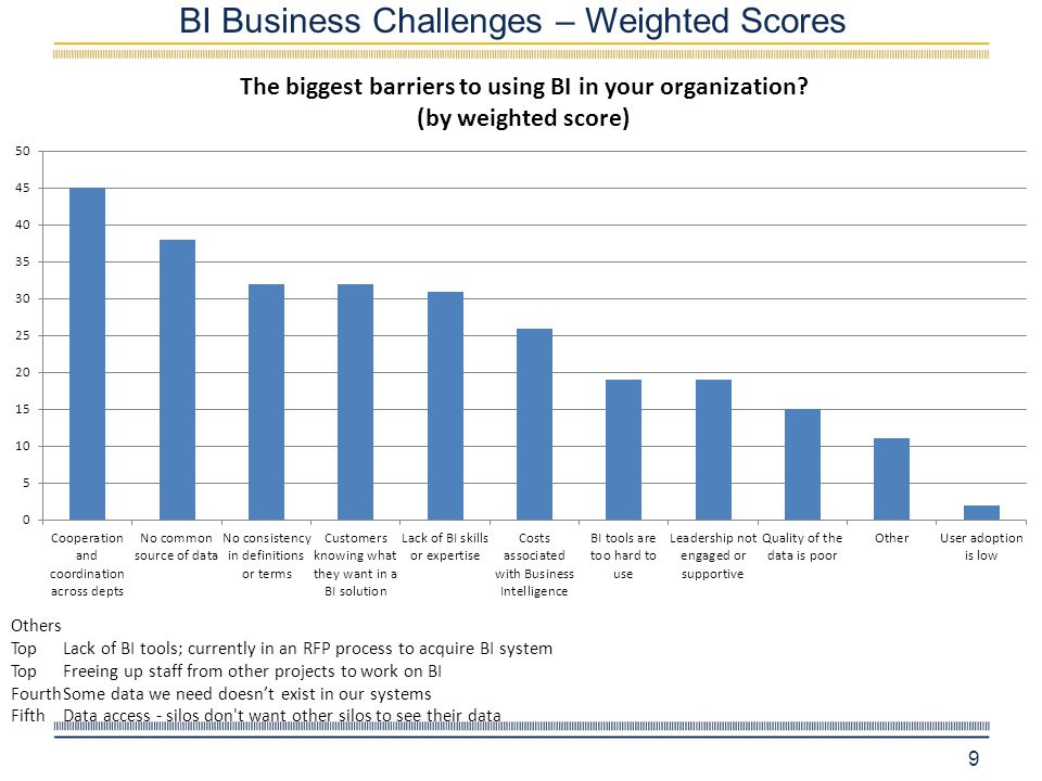 BI Business Challenges – Weighted Scores 9 Others TopLack of BI tools; currently in an RFP process to acquire BI system TopFreeing up staff from other projects to work on BI FourthSome data we need doesn't exist in our systems FifthData access - silos don t want other silos to see their data