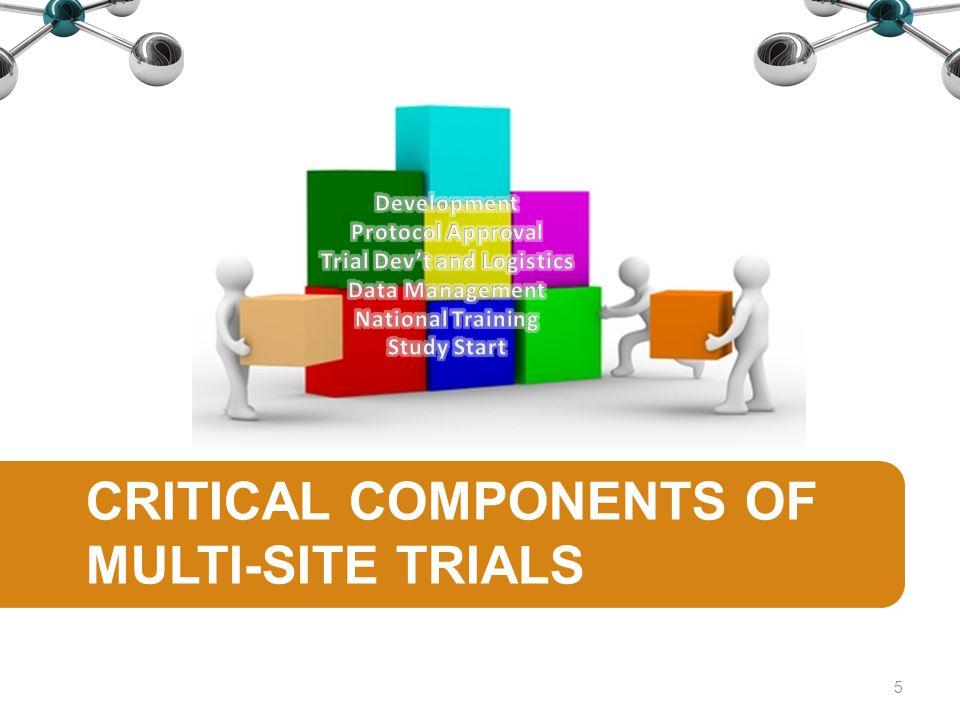 Pre-Implementation Milestones Development Protocol Approval Trial Development and Logistics Data Management Meeting National Training Study Start 6