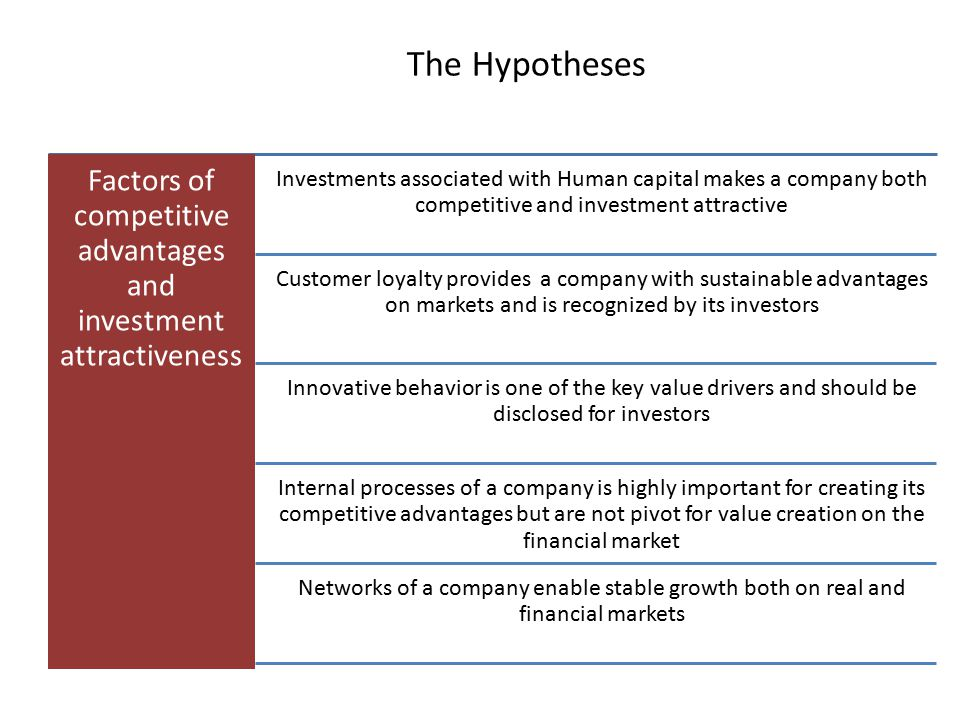The Hypotheses Factors of competitive advantages and investment attractiveness Investments associated with Human capital makes a company both competit